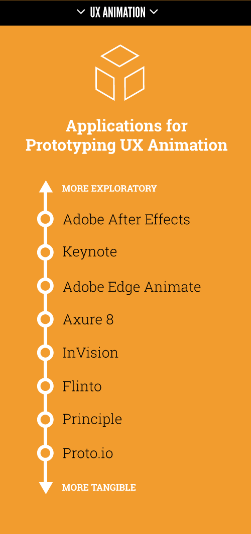 Prototyping applications for UX animation