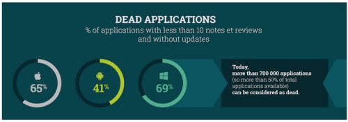 Dead App infographic by Stardust