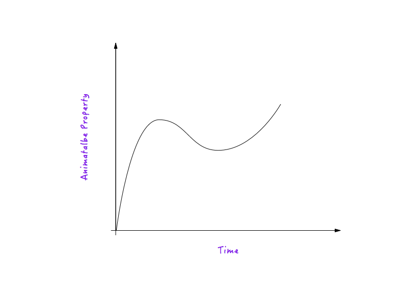 Motion curve is a plot between animatable property and time.