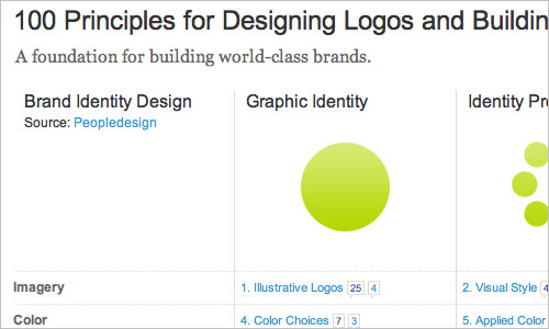 100 Principles for Designing Logos and Building Brands