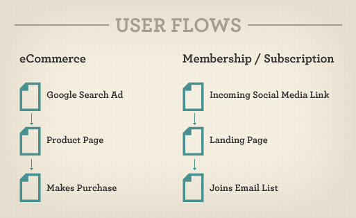 Popular user flows for e-commerce and membership websites