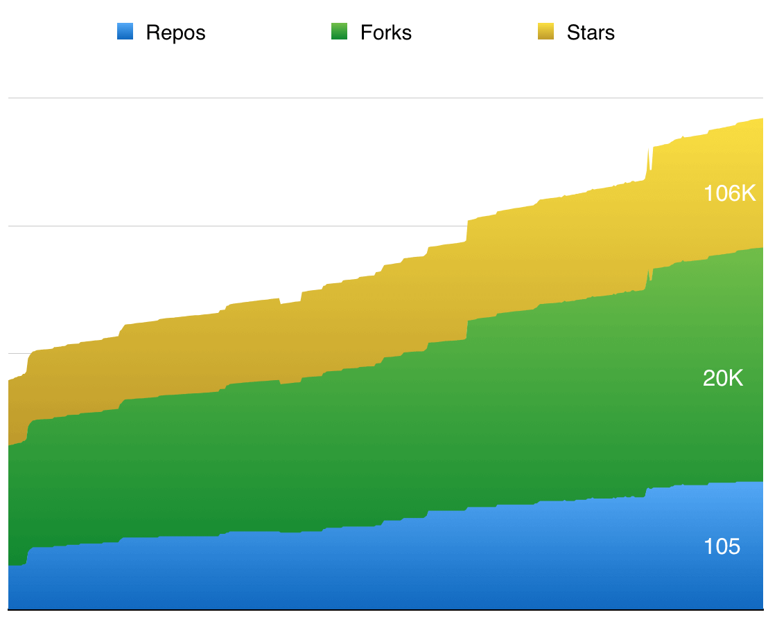 Static Site Generator : StaticGen's graph of growth over the last year