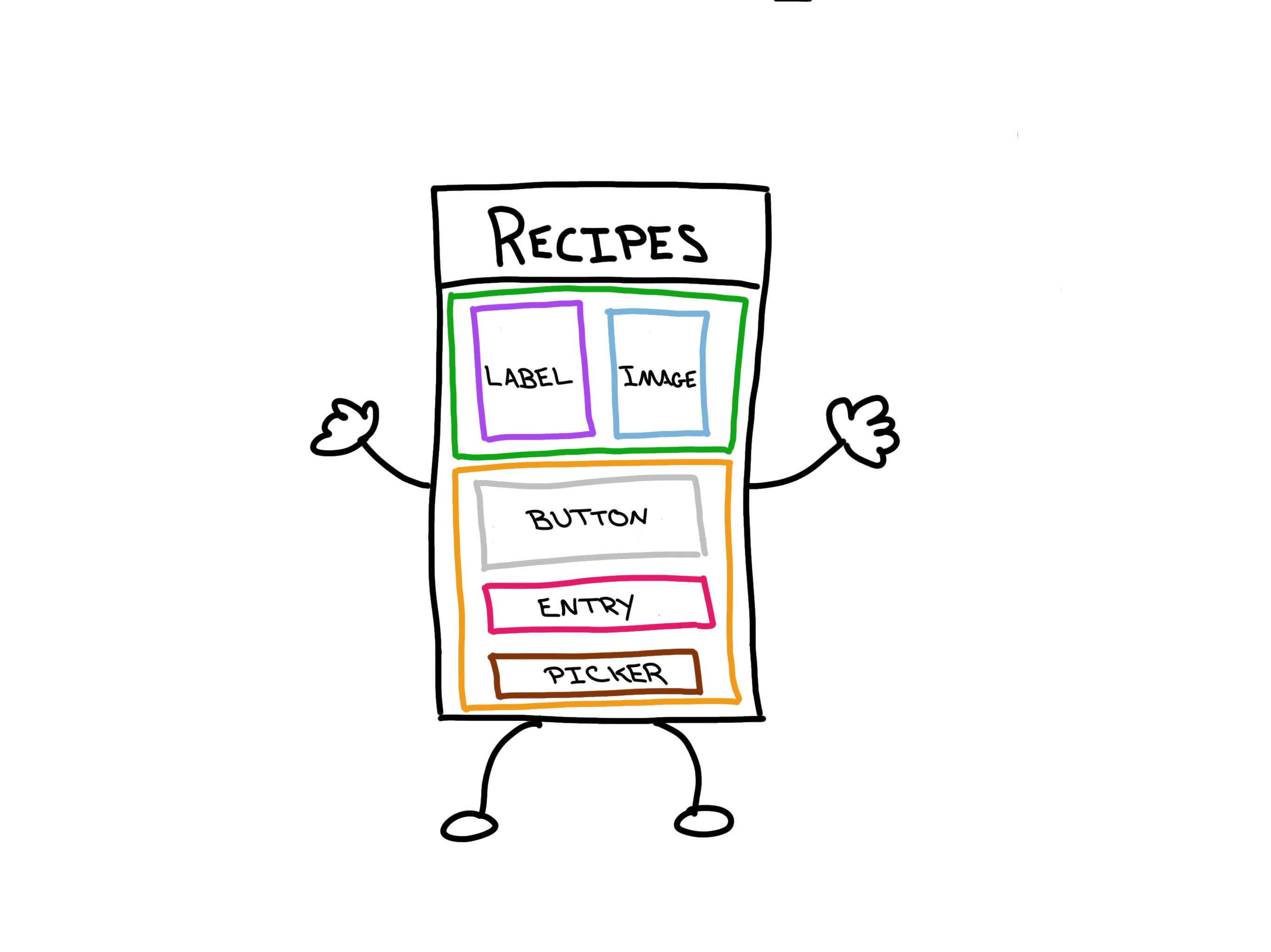 Saving Grandma's Recipes With Xamarin Forms — Smashing Magazine