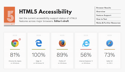 Browsers' score in terms of HTML5 accessibility.