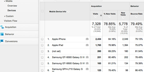 Mobile Devices Report