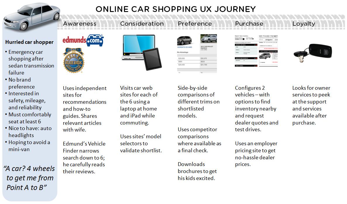 Top  Online Used Car Websites