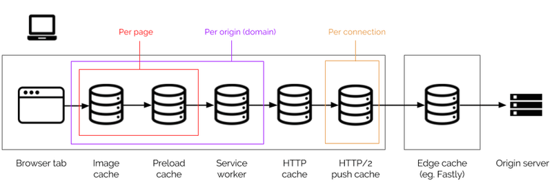 Illustration of caches in the browser