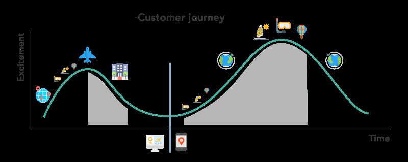 Customer Journey in Travel