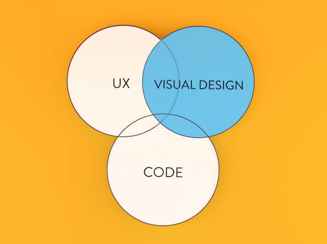 Design For Developers