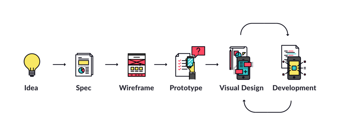 What you should know about the app design process Building designing app