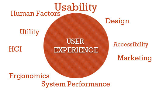 What is User Experience?
