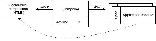 Declarative Composition