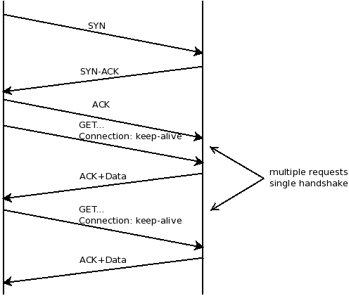 Analyzing Network Characteristics Using JavaScript And The