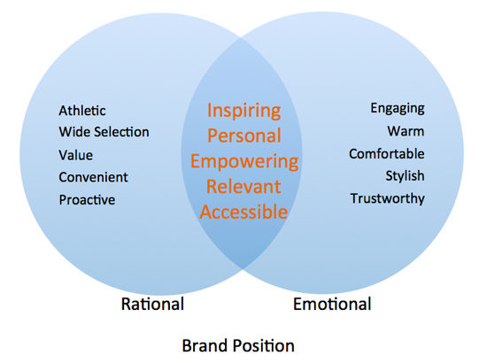 Brand Position Diagram