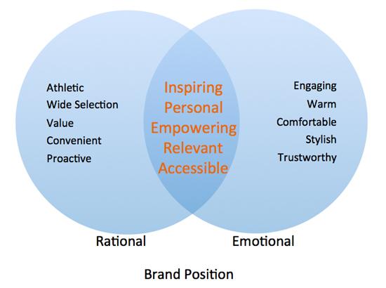 Brand Position Diagram