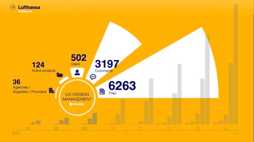 Lufthansa's Frontify usage