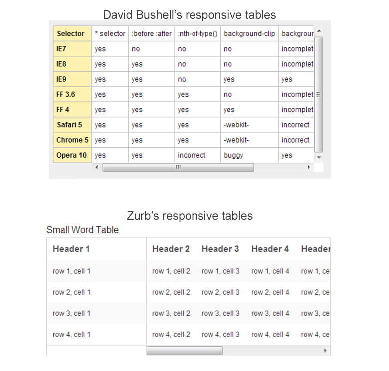 The state of responsive web design smashing magazine for Html5 table design