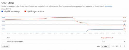 Screenshot of Search Console Crawl Status report from 5/31/2016 which shows the effect of implementing HTTP URLs in Android on pages with errors and pages indexed.