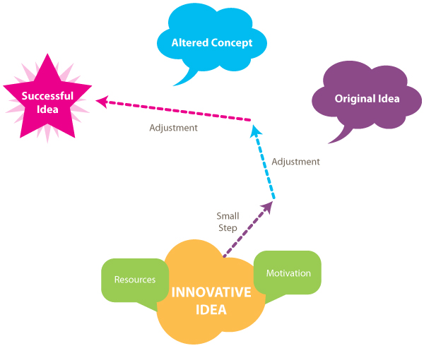 Idea Pathway to Success Diagram