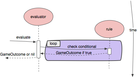 Diagram of rule evaluation.