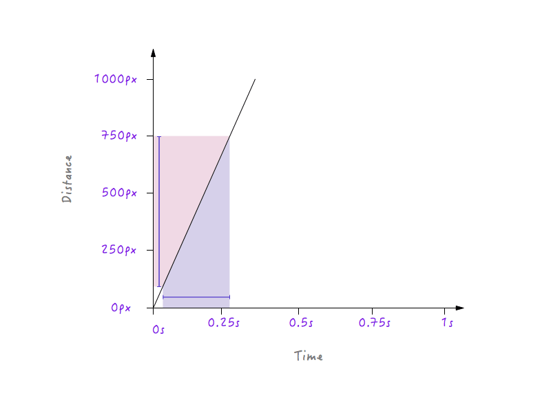 A small change in time produces a relatively large change in distance, making for a steeper graph.