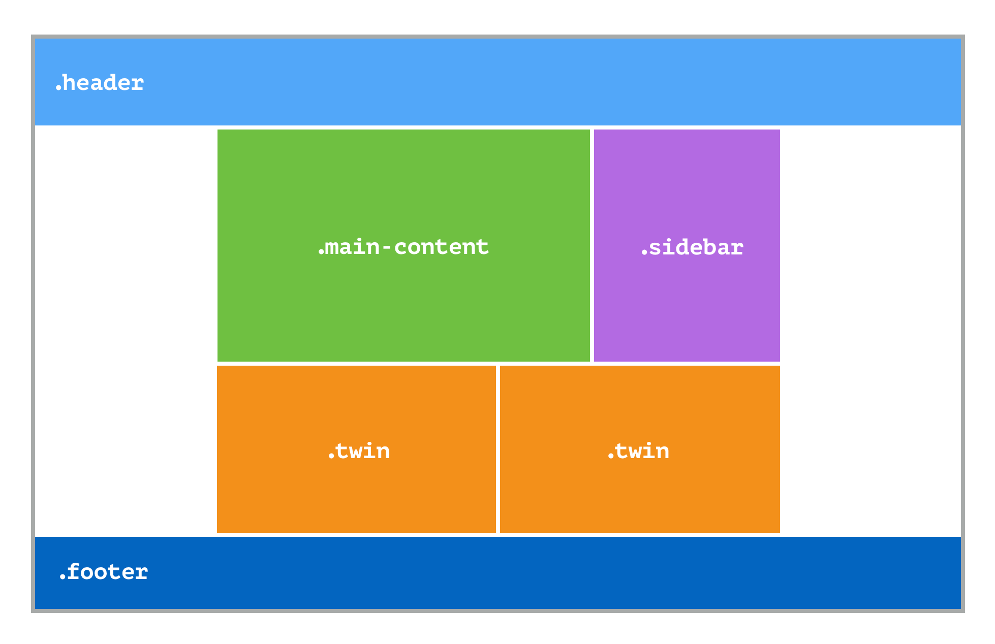 Building Production-Ready CSS Grid Layouts Today — Smashing