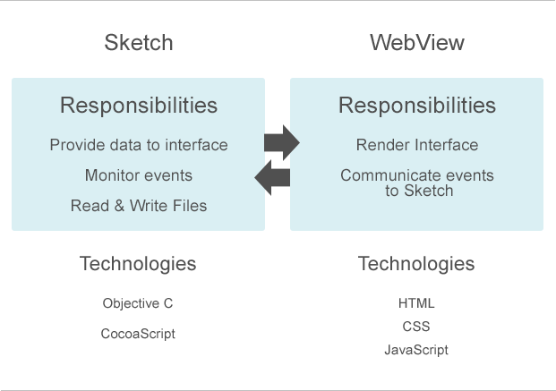 Infographic: webview and sketch architecture
