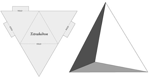 The fourth point brings depth (the z axis) to the triangle, a stable shape in three dimensional space.