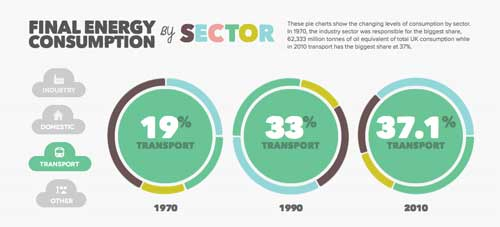 UK Energy Consumption Guide Final Energy Consumption Transport.