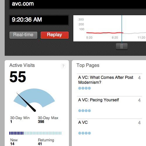 Chartbeat - real-time Web analytics