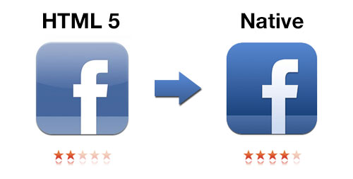 Facebook tried HTML5 for years. When they recently switched to native code, they were able to improve performance by 200% and increase their average user rating from two stars to four stars.