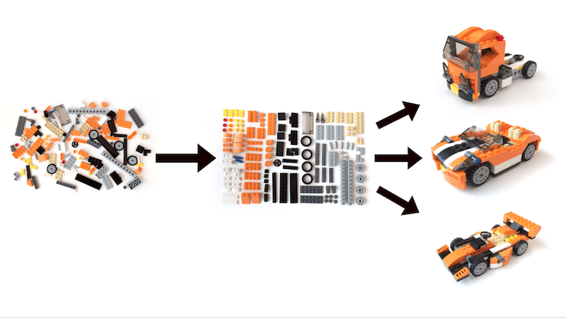 """Taking the time to organize the pieces that make up your final creations allows you to work in a more deliberate and efficient manner. Rather than sifting through a haphazard pile of bricks, an organized inventory of components can produce better, faster work. Image adapted from """"Multiscreen UX Design"""" by Wolfram Nagel."""