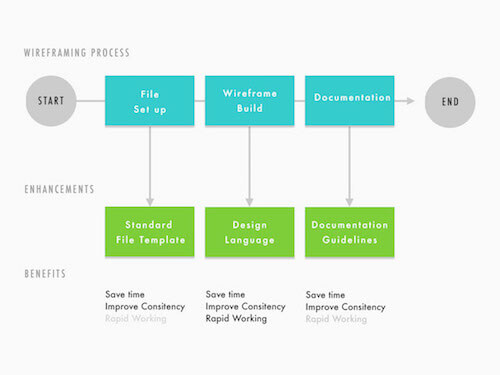 Here are examples of mapped out enhancements to our wireframing process.