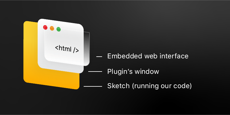 How To Build A Sketch Plugin With JavaScript, HTML And CSS (Part 2)