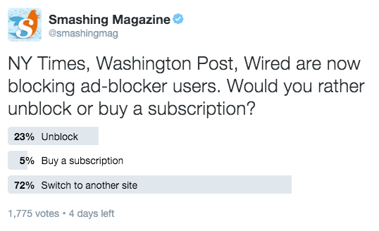 Twitter Poll on Ad Blocking Options