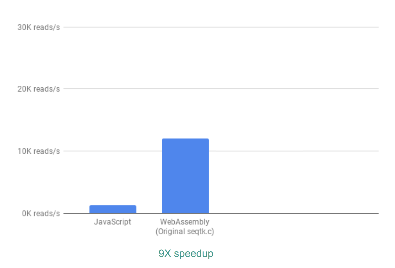 How We Used WebAssembly To Speed Up Our Web App By 20X (Case