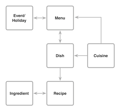 A content model for a recipe