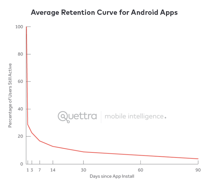Reasons Your Mobile App Retention Rate Might Be So Low