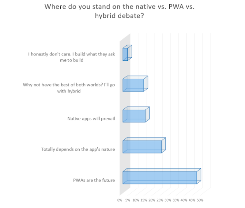 Will PWAs Replace Native Mobile Apps? — Smashing Magazine