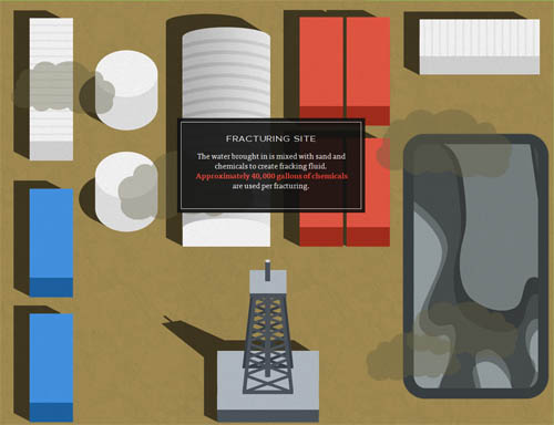 The Dangers of Fracking interactive infographic website