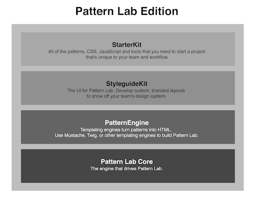 A Pattern Lab Edition consists of Pattern Lab's core code, a PatternEngine containing your prefered templating engine, a StyleguideKit that is Pattern Lab's frontend code, and a StarterKit, which includes the default patterns and frontend code you want to include inside Pattern Lab by default.