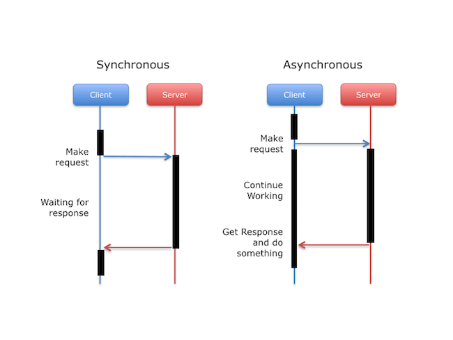 Synchronous versus asynchronous requests