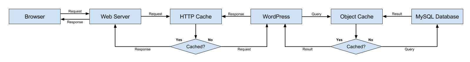 WordPress stack diagram