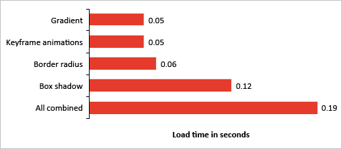 Chart with CSS3 styling feature loading times