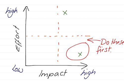 Impact/effort scale.