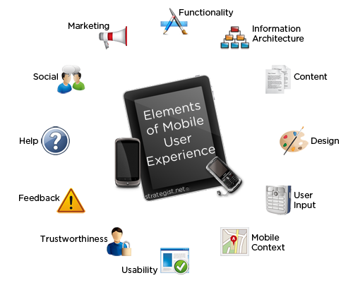 The elements of mobile user experience