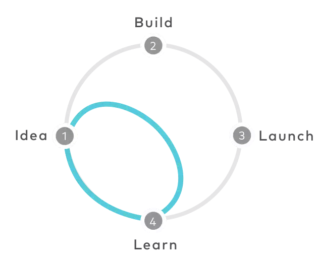 Design Sprint Methodology
