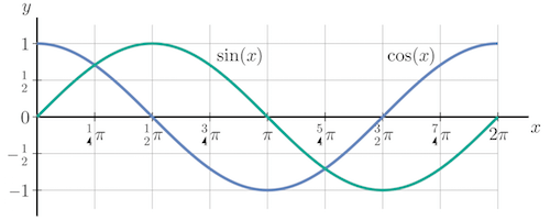 Graphs of the sine and cosine functions