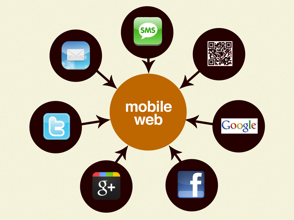 What Drives to Mobile Web?