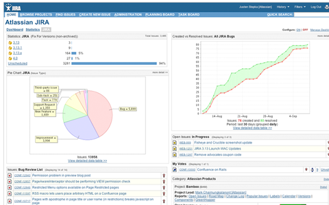 JIRA Dashboard Screenshot